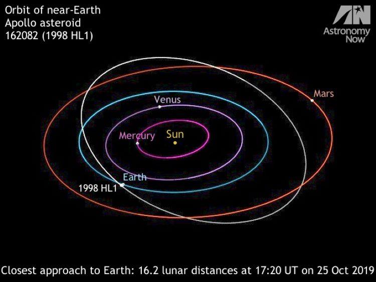 Próximo sobrevuelo del asteroide 1998 HL1 el viernes, 25 de octubre de 2019